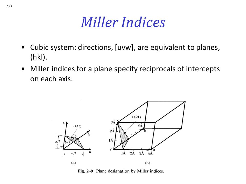 Miller Indices Cubic system: directions, [uvw], are equivalent to planes, (hkl).